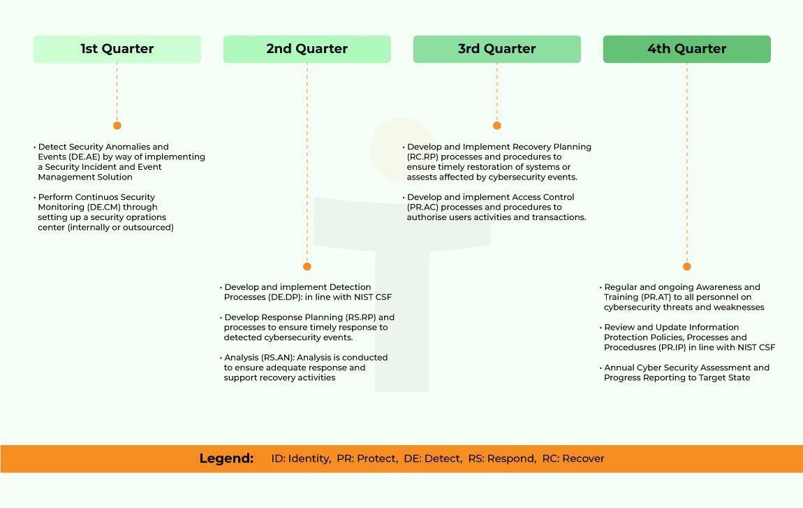 Assessment_Plan Your Next Steps
