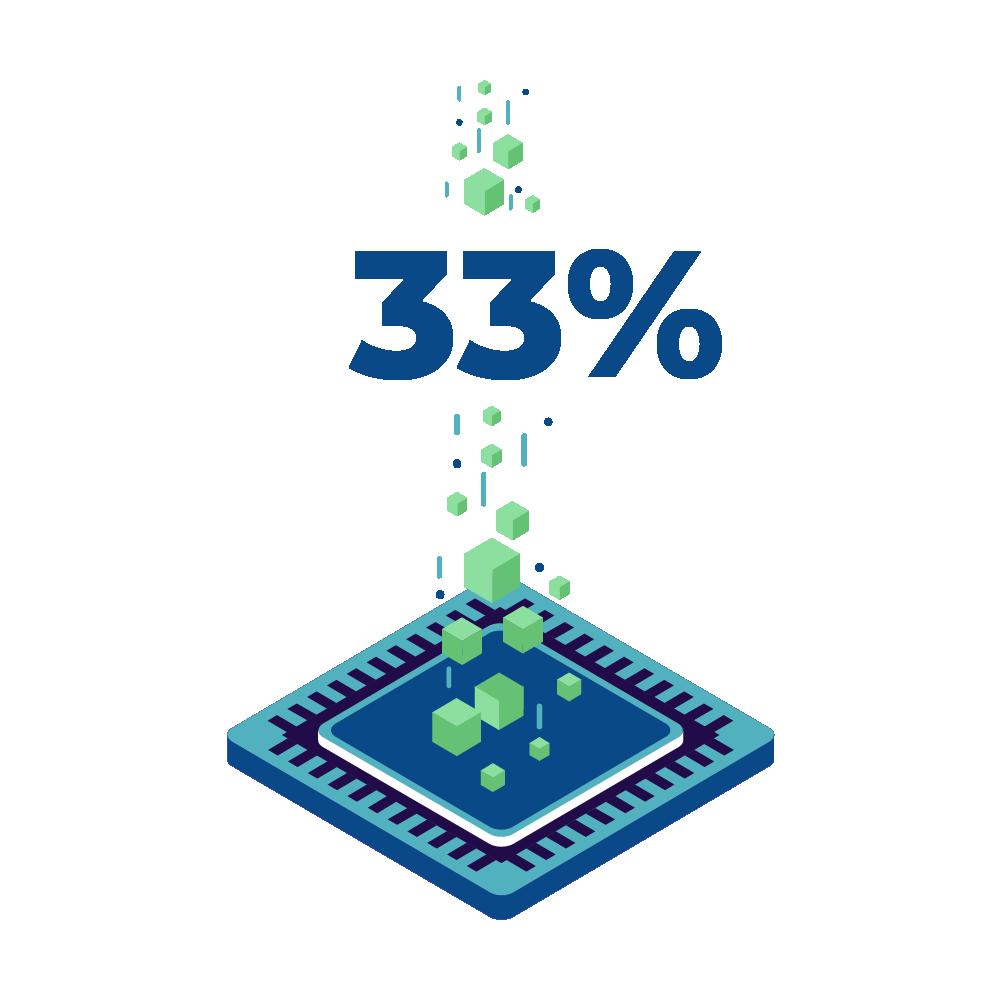 Social Engineering 33%