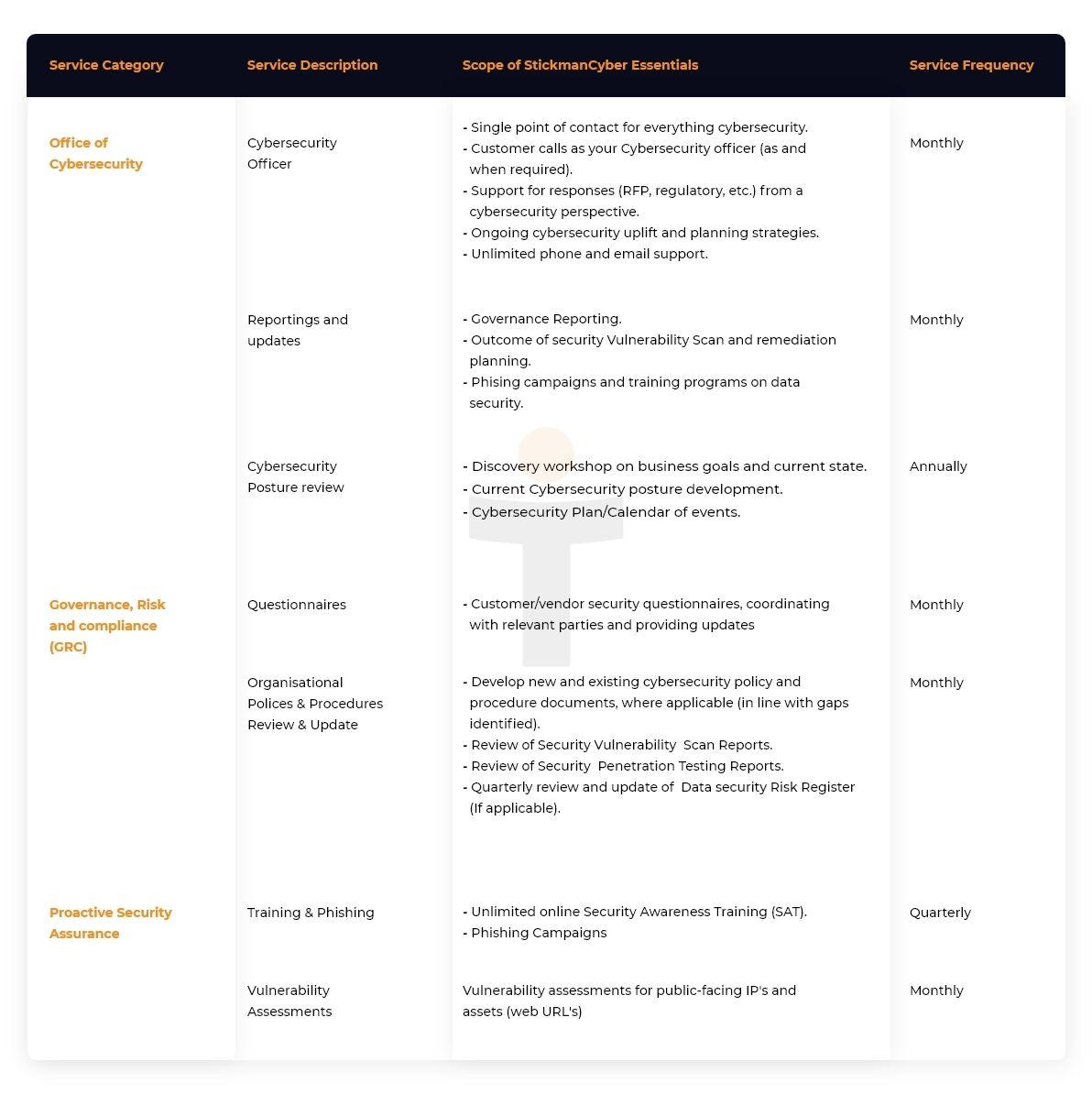 stickmancyberon-demand_-_essentials_scope_of_services_2x